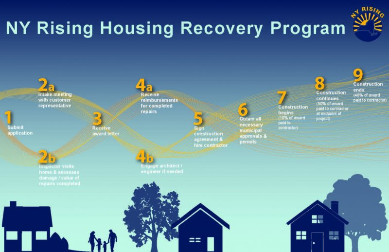 NY Rising Housing Program